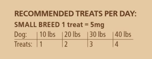 Chart for how much CBD to give a small dog. CBD dosage for small breed dogs.