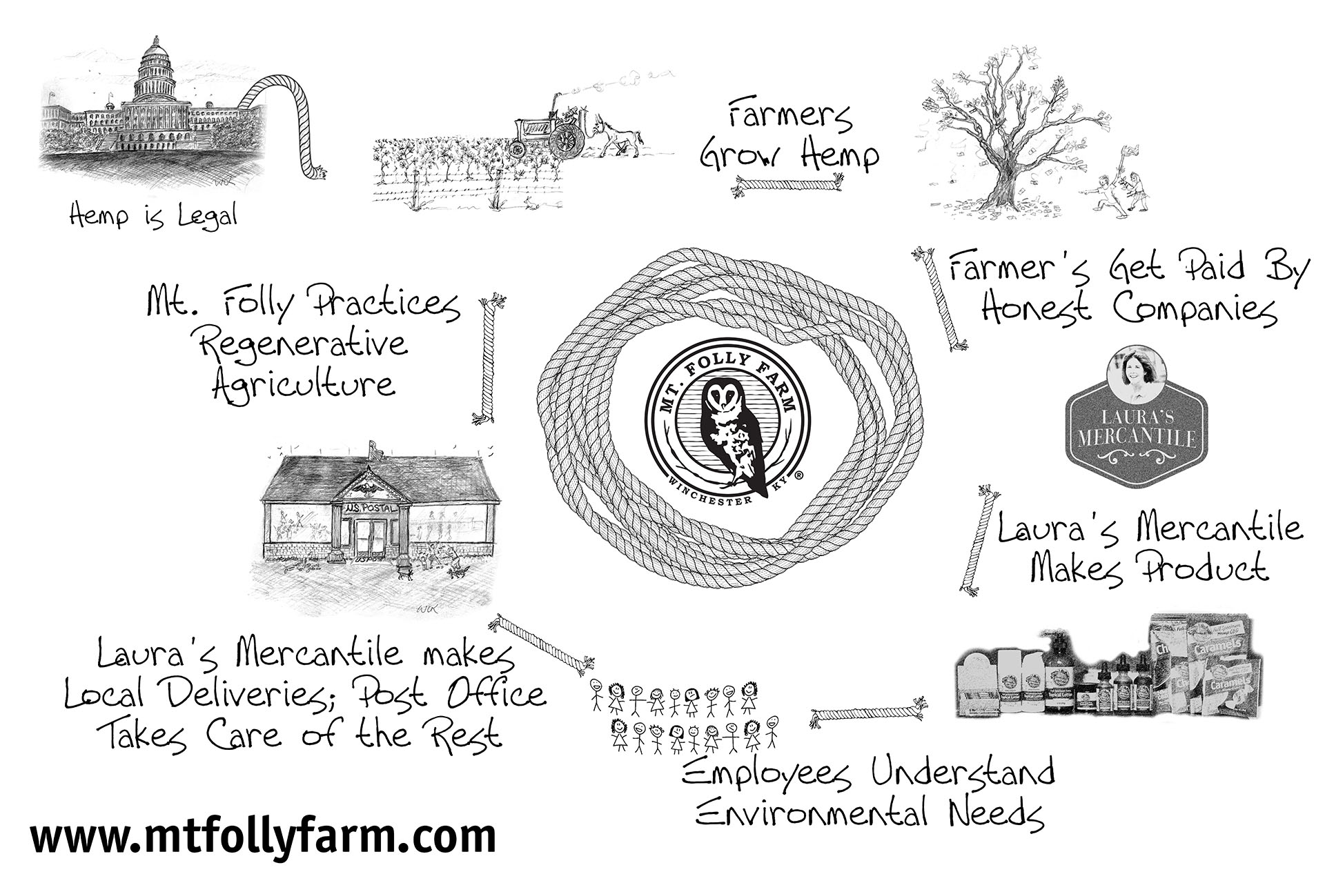 Laura Freeman's regenerative agriculture system at Mt. Folly Farm.
